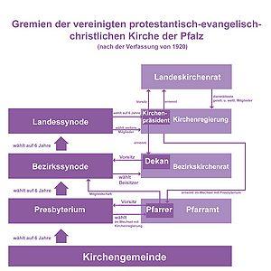 Hierarchie Evangelische Kirche